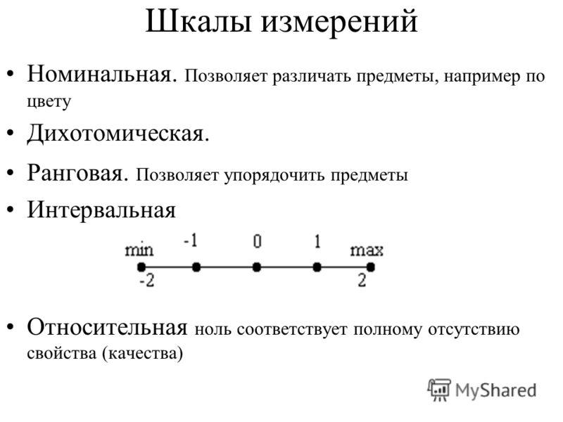Шкалы измерений Номинальная. Позволяет различать предметы, например по цвету Дихотомическая. Ранговая. Позволяет упорядочить предметы Интервальная Относительная ноль соответствует полному отсутствию свойства (качества)