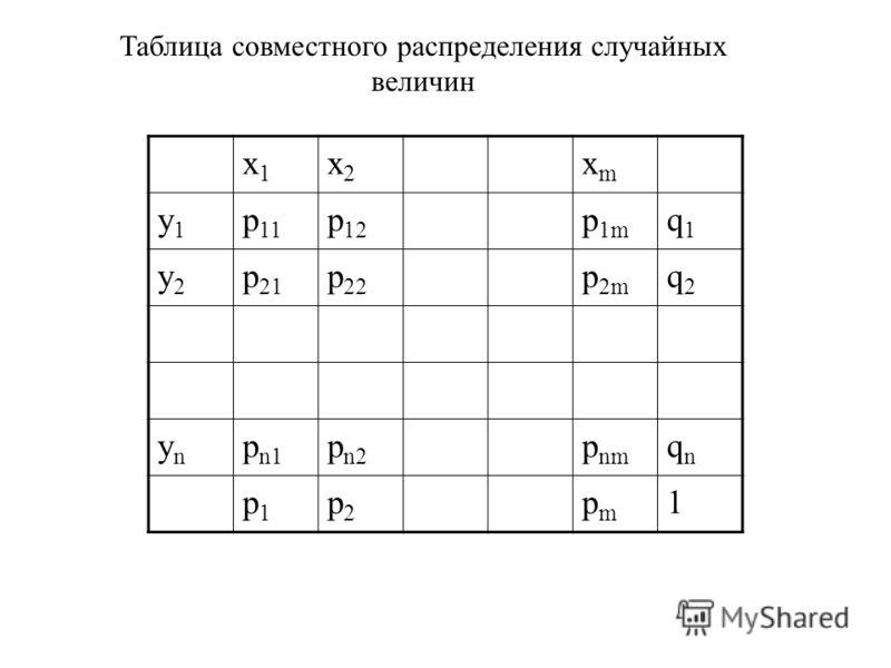 x1x1 x2x2 xmxm y1y1 p 11 p 12 p 1m q1q1 y2y2 p 21 p 22 p 2m q2q2 ynyn p n1 p n2 p nm qnqn p1p1 p2p2 pmpm 1 Таблица совместного распределения случайных величин