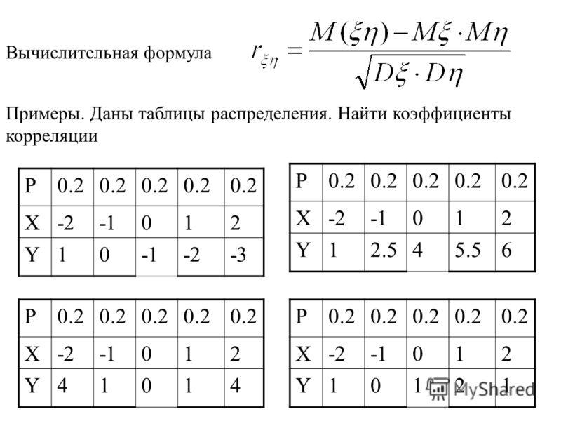 Примеры. Даны таблицы распределения. Найти коэффициенты корреляции P0.2 X-2012 Y10 -2-3 P0.2 X-2012 Y41014 P0.2 X-2012 Y12.545.56 P0.2 X-2012 Y10121 Вычислительная формула