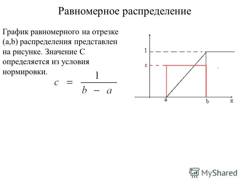 Равномерное распределение График равномерного на отрезке (a,b) распределения представлен на рисунке. Значение C определяется из условия нормировки.