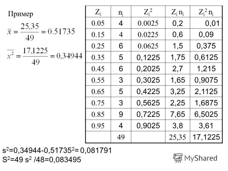 Пример ZiZi nini Zi2Zi2 Z i n i Z i 2 n i 0.05 4 0.0025 0,20,01 0.1540.0225 0,60,09 0.25 6 0.0625 1,50,375 0.35 50,12251,750,6125 0.45 60,20252,71,215 0.55 30,30251,650,9075 0.65 50,42253,252,1125 0.75 30,56252,251,6875 0.85 90,72257,656,5025 0.95 40