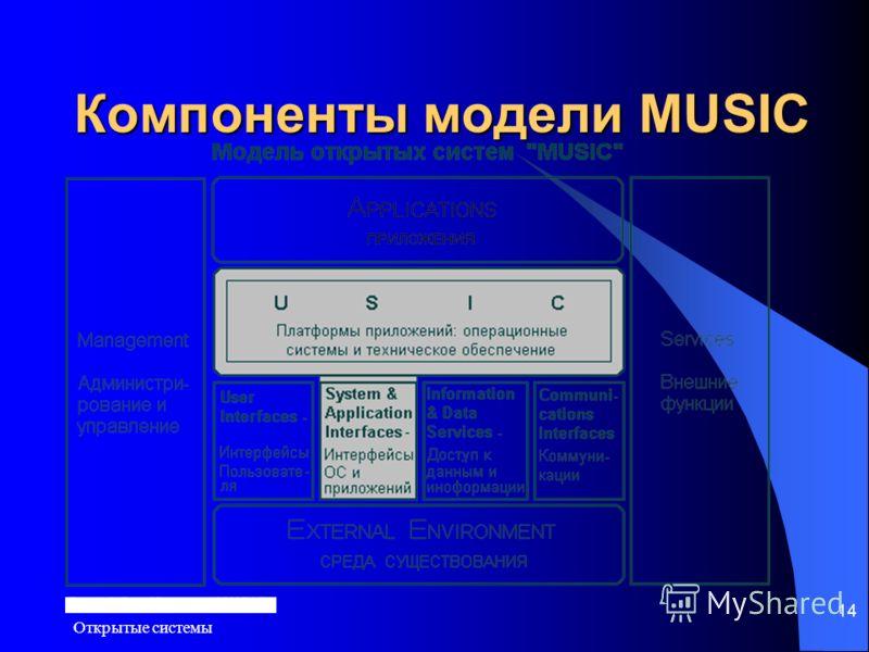 Открытые системы 14 Компоненты модели MUSIC