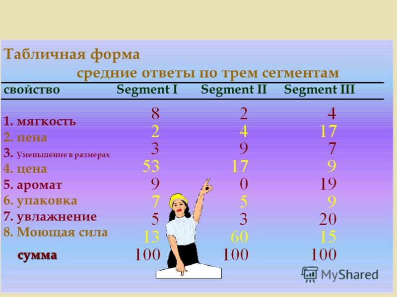 Табличная форма средние ответы по трем сегментам свойство Segment I Segment II Segment III 1. мягкость 2. пена 3. Уменьшение в размерах 4. цена 5. аромат 6. упаковка 7. увлажнение 8. Моющая сила сумма
