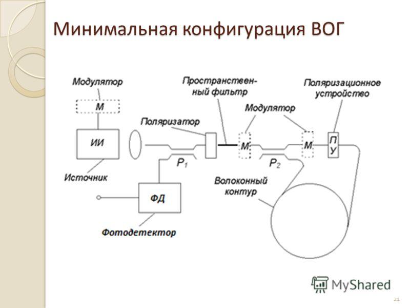 Минимальная конфигурация ВОГ 21
