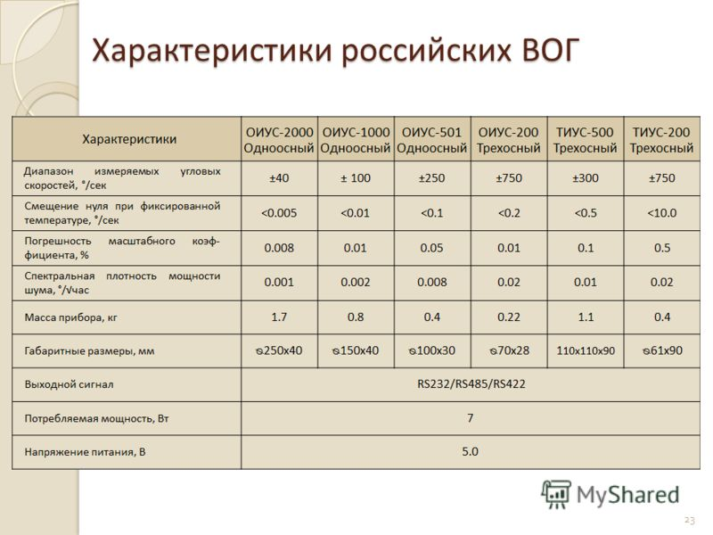 Характеристики российских ВОГ 23