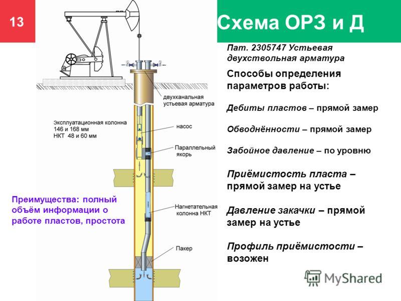 13 Схема ОРЗ и Д Способы определения параметров работы: Дебиты пластов – прямой замер Обводнённости – прямой замер Забойное давление – по уровню Приёмистость пласта – прямой замер на устье Давление закачки – прямой замер на устье Профиль приёмистости
