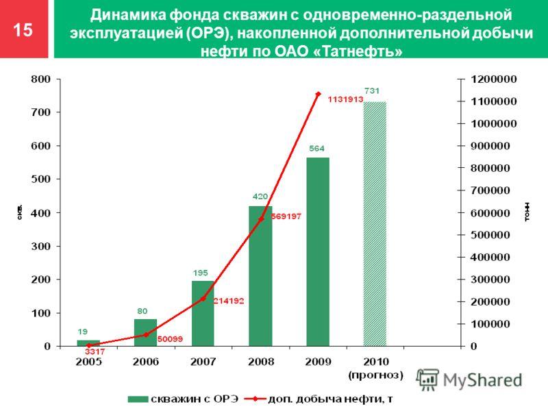 Динамика фонда скважин с одновременно-раздельной эксплуатацией (ОРЭ), накопленной дополнительной добычи нефти по ОАО «Татнефть» 15