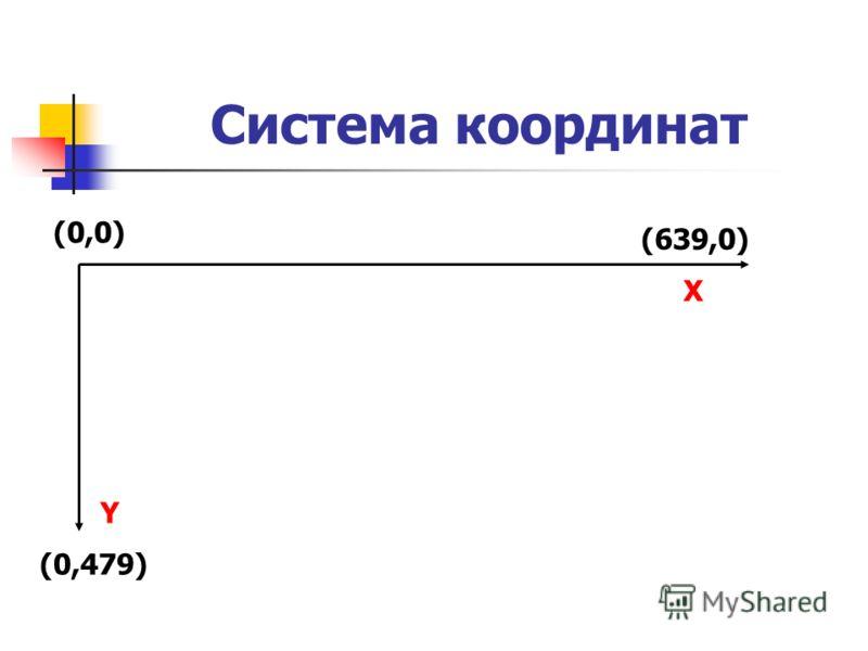 Система координат (0,0) (639,0) Х Y (0,479)