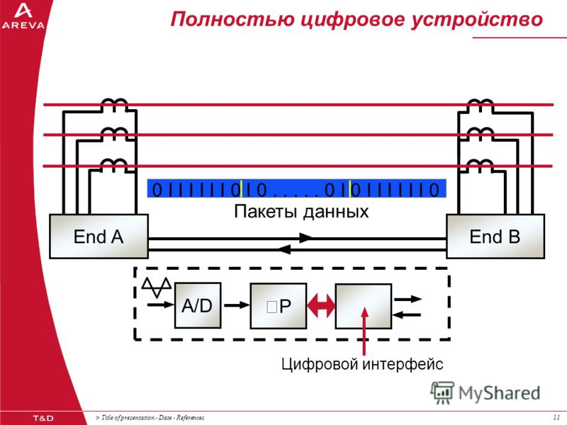 > Title of presentation - Date - References11 Полностью цифровое устройство Пакеты данных 0 I I I I I I 0 I 0..... 0 I 0 I I I I I I 0 A/D P Цифровой интерфейс End AEnd B
