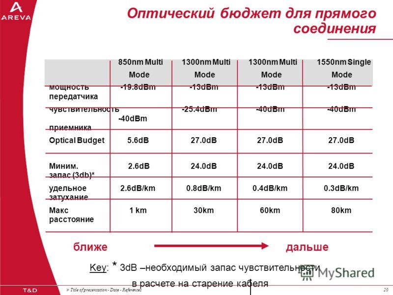 > Title of presentation - Date - References20 Оптический бюджет для прямого соединения 850nm Multi1300nm Multi1300nm Multi1550nm Single Mode Mode Mode Mode мощность-19.8dBm-13dBm-13dBm-13dBm передатчика чувствительность-25.4dBm-40dBm-40dBm -40dBm при