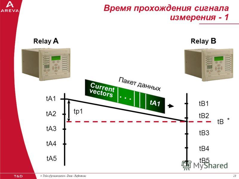 > Title of presentation - Date - References28 Время прохождения сигнала измерения - 1 tA1 Пакет данных Relay B Relay A Current vectors tA1 tA2 tA3 tA4 tA5 tB1 tB2 tB3 tB4 tB5 tB * tp1