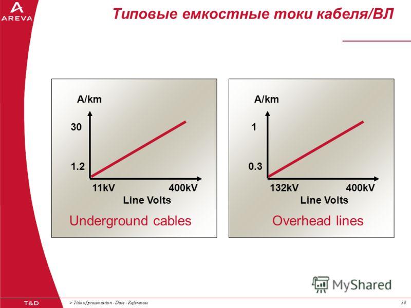 > Title of presentation - Date - References36 Типовые емкостные токи кабеля/ВЛ Underground cablesOverhead lines Line Volts 11kV400kV Line Volts 132kV400kV 30 1.2 A/km 1 0.3 A/km