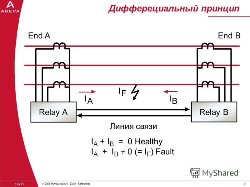 > Title of presentation - Date - References88 Дифферециальный принцип End A Линия связи End B Relay A A I B I F I I A + I B = 0 Healthy I A + I B 0 (= I F ) Fault Relay B