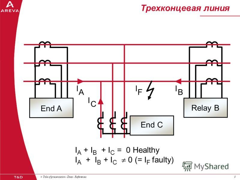 > Title of presentation - Date - References99 Трехконцевая линия C I A I B I F I I A + I B + I C = 0 Healthy I A + I B + I C 0 (= I F faulty) Relay B End C End A