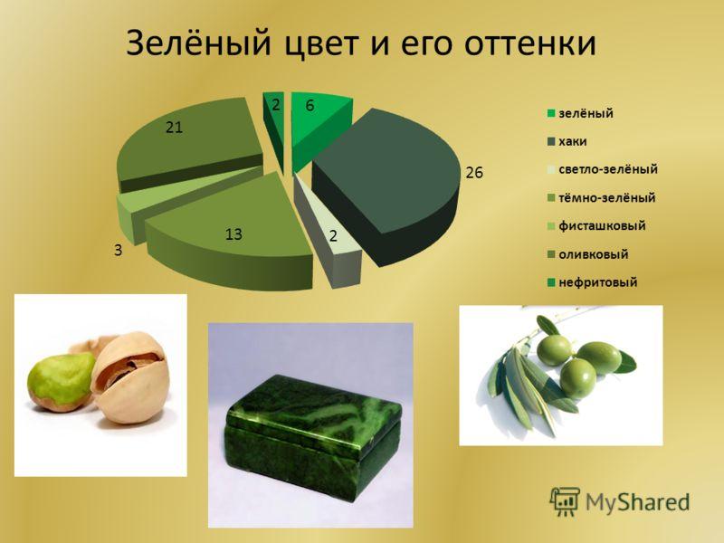 Зелёный цвет и его оттенки