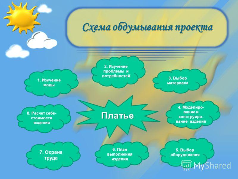 Схема обдумывания проекта 4.