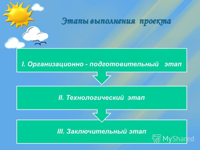 Этапы выполнения проекта III. Заключительный этап II. Технологический этап I. Организационно - подготовительный этап