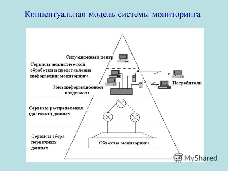Концептуальная модель системы мониторинга