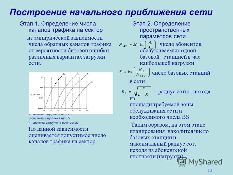 15 Построение начального приближения сети Этап 1. Определение числа каналов трафика на сектор из эмпирической зависимости числа обратных каналов трафика от вероятности битовой ошибки различных вариантах загрузки сети. 1-окружающие соты пусты 2-систем