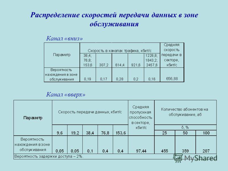 Распределение скоростей передачи данных в зоне обслуживания Канал «вниз» Канал «вверх»