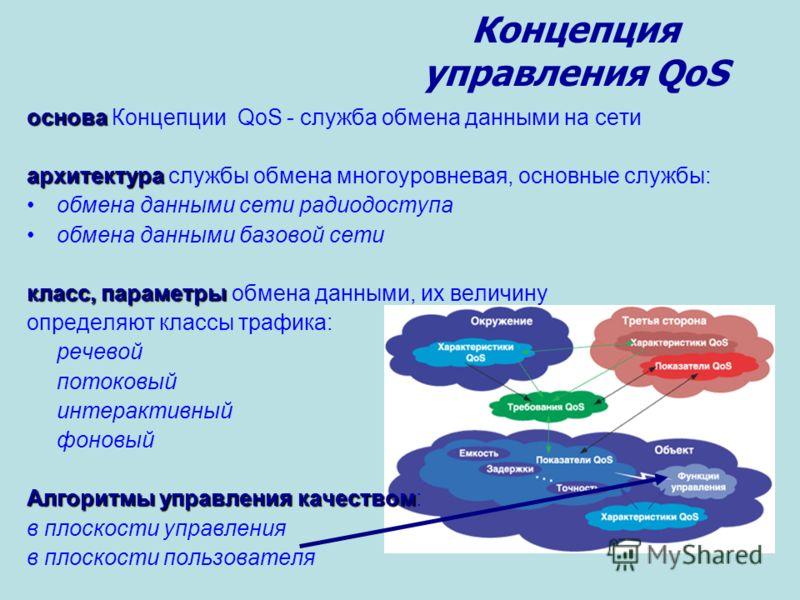 Концепция управления QoS основа основа Концепции QoS - служба обмена данными на сети архитектура архитектура службы обмена многоуровневая, основные службы: обмена данными сети радиодоступа обмена данными базовой сети класс, параметры класс, параметры