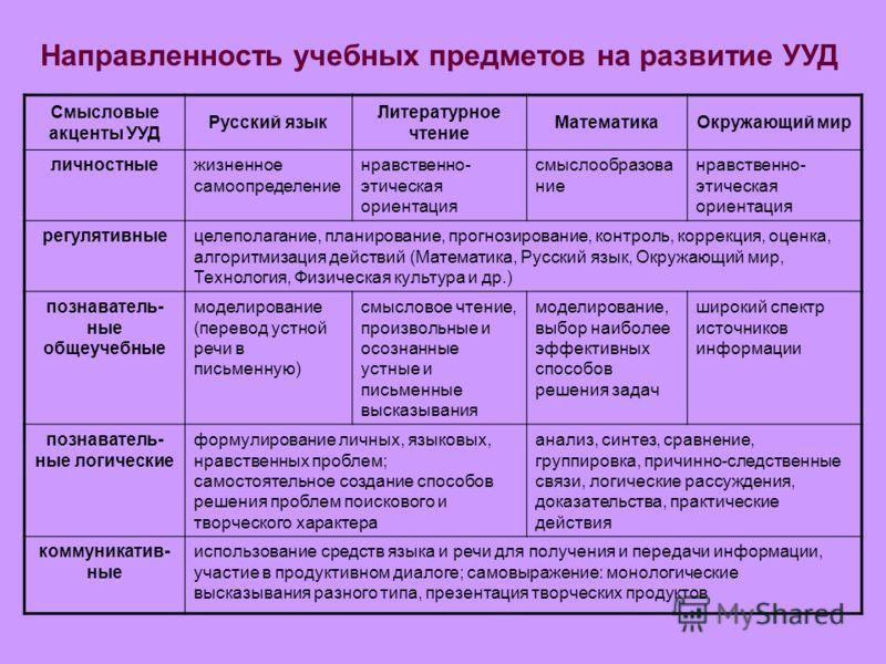 Смысловые акценты УУД Русский язык Литературное чтение МатематикаОкружающий мир личностныежизненное самоопределение нравственно- этическая ориентация смыслообразова ние нравственно- этическая ориентация регулятивныецелеполагание, планирование, прогно