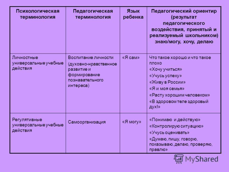Психологическая терминология Педагогическая терминология Язык ребенка Педагогический ориентир (результат педагогического воздействия, принятый и реализуемый школьником) знаю/могу, хочу, делаю Личностные универсальные учебные действия Регулятивные уни