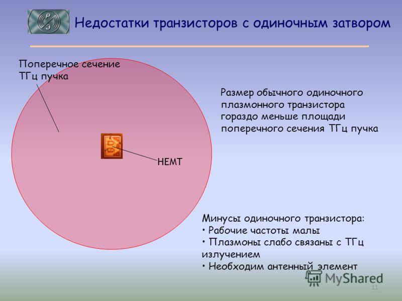 Размер обычного одиночного плазмонного транзистора гораздо меньше площади поперечного сечения ТГц пучка Минусы одиночного транзистора: Рабочие частоты малы Плазмоны слабо связаны с ТГц излучением Необходим антенный элемент HEMT Поперечное сечение ТГц