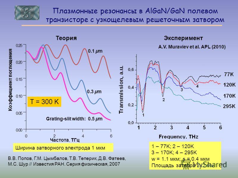 Плазмонные резонансы в AlGaN/GaN полевом транзисторе с узкощелевым решеточным затвором Частота, TГц Коэффициент поглощения 0.1 µm 0.3 µm Grating-slit width: 0.5 µm Ширина затворного электрода 1 мкм T = 300 K 024 6 0.00 0.05 0.10 0.15 0.20 0.25 1 – 77