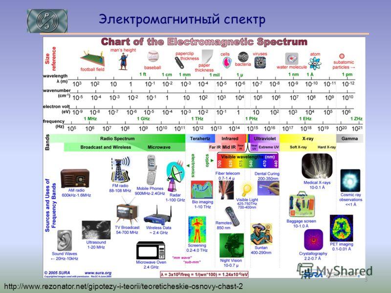 http://www.rezonator.net/gipotezy-i-teorii/teoreticheskie-osnovy-chast-2 Электромагнитный спектр 3