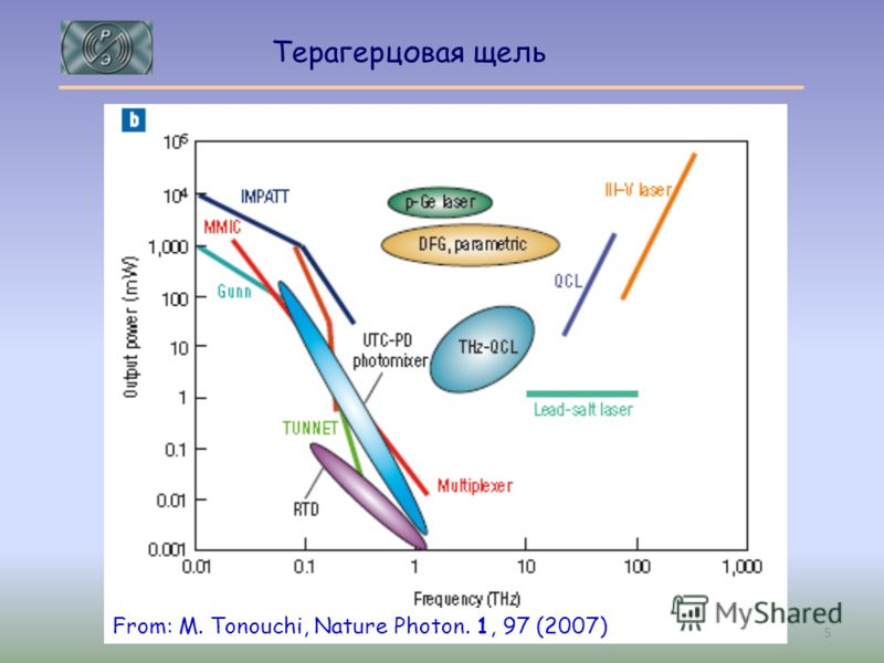 Терагерцовая щель Electronics From: M. Tonouchi, Nature Photon. 1, 97 (2007) 5