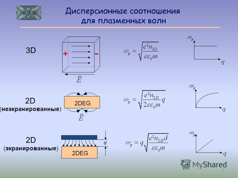 3D - + 2D (неэкранированные) d 2D (экранированные) 2DEG Дисперсионные соотношения для плазменных волн 8