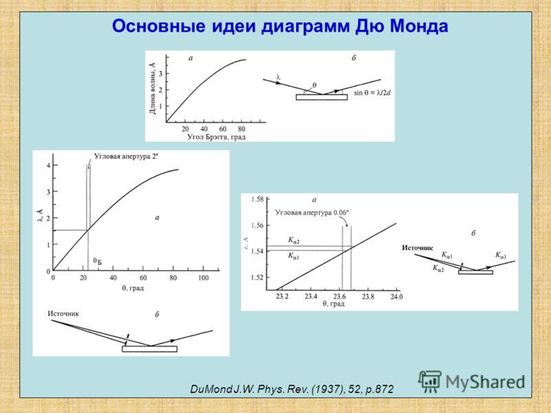 Основные идеи диаграмм Дю Монда DuMond J.W. Phys. Rev. (1937), 52, p.872