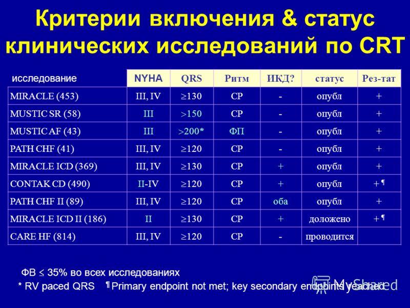 Критерии включения & статус клинических исследований по CRT исследование NYHA QRSРитмИКД?статусРез-тат MIRACLE (453)III, IV 130 СР-опубл+ MUSTIC SR (58)III 150 СР-опубл+ MUSTIC AF (43)III 200* ФП-опубл+ PATH CHF (41)III, IV 120 СР-опубл+ MIRACLE ICD
