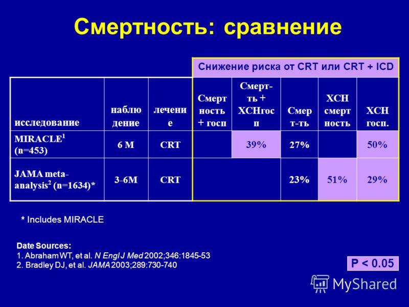 Смертность: сравнение Снижение риска от CRT или CRT + ICD исследование наблю дение лечени е Смерт ность + госп Смерт- ть + ХСНгос п Смер т-ть ХСН смерт ность ХСН госп. MIRACLE 1 (n=453) 6 MCRT 39% 27% 50% JAMA meta- analysis 2 (n=1634)* 3-6MCRT 23%51