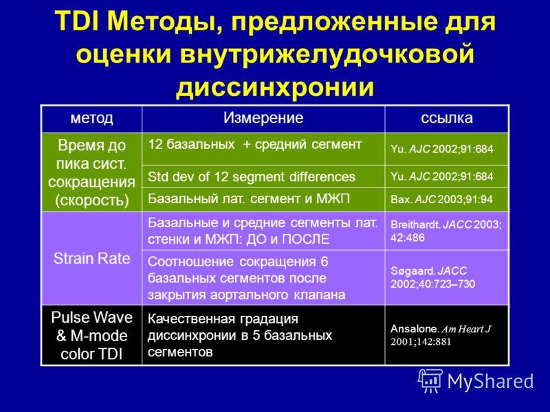 TDI Методы, предложенные для оценки внутрижелудочковой диссинхронии методИзмерениессылка Время до пика сист. сокращения (скорость) 12 базальных + средний сегмент Yu. AJC 2002;91:684 Std dev of 12 segment differences Yu. AJC 2002;91:684 Базальный лат.