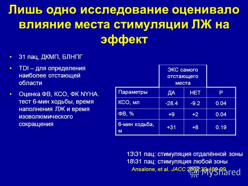 Лишь одно исследование оценивало влияние места стимуляции ЛЖ на эффект 31 пац, ДКМП, БЛНПГ TDI – для определения наиболее отстающей области Оценка ФВ, КСО, ФК NYHA. тест 6-мин ходьбы, время наполнения ЛЖ и время изоволюмического сокращения Ansalone,