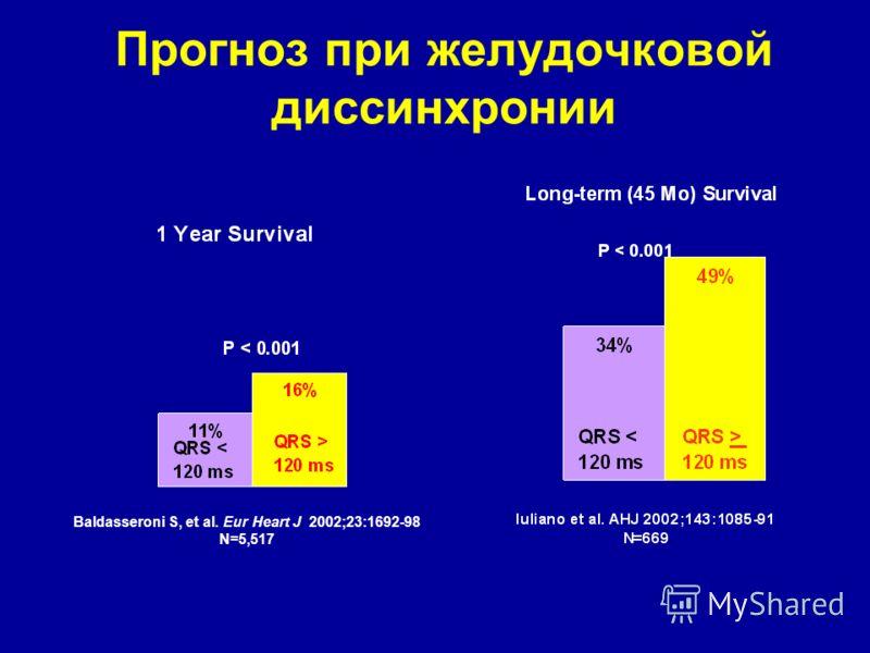 Прогноз при желудочковой диссинхронии Baldasseroni S, et al. Eur Heart J 2002;23:1692-98 N=5,517