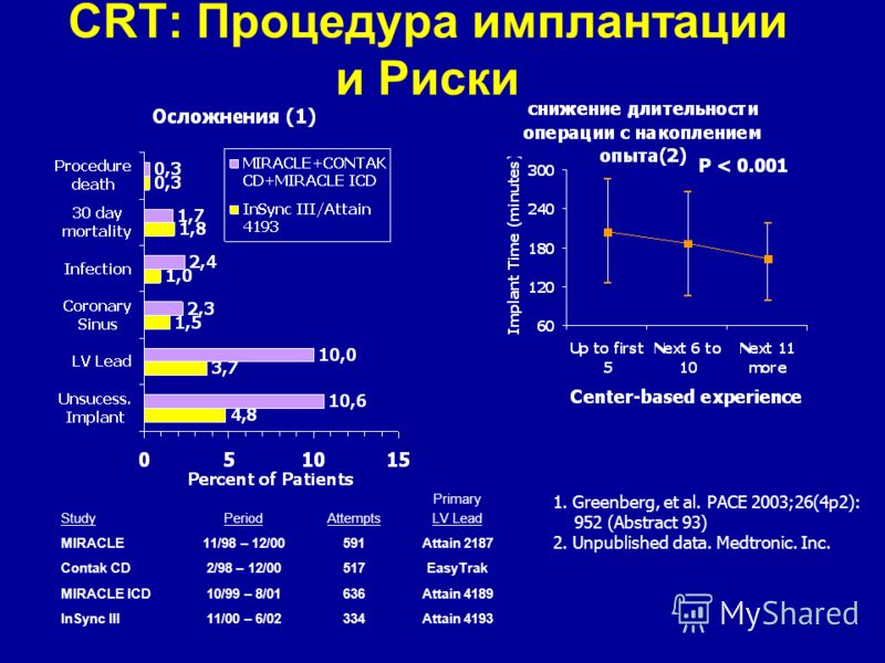 CRT: Процедура имплантации и Риски StudyPeriodAttempts Primary LV Lead MIRACLE11/98 – 12/00591Attain 2187 Contak CD2/98 – 12/00517EasyTrak MIRACLE ICD10/99 – 8/01636Attain 4189 InSync III11/00 – 6/02334Attain 4193 1. Greenberg, et al. PACE 2003;26(4p