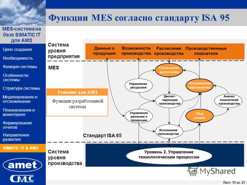 ПК «Заявки» Лист 19 из 44Лист 19 из 21 Функции системы Структура системы Цели создания MES-система на базе SIMATIC IT для АМЗ Направления развития Необходимость Особенности системы Формирование отчетов SIMATIC IT & АМЗ Моделирование и отслеживание Пл