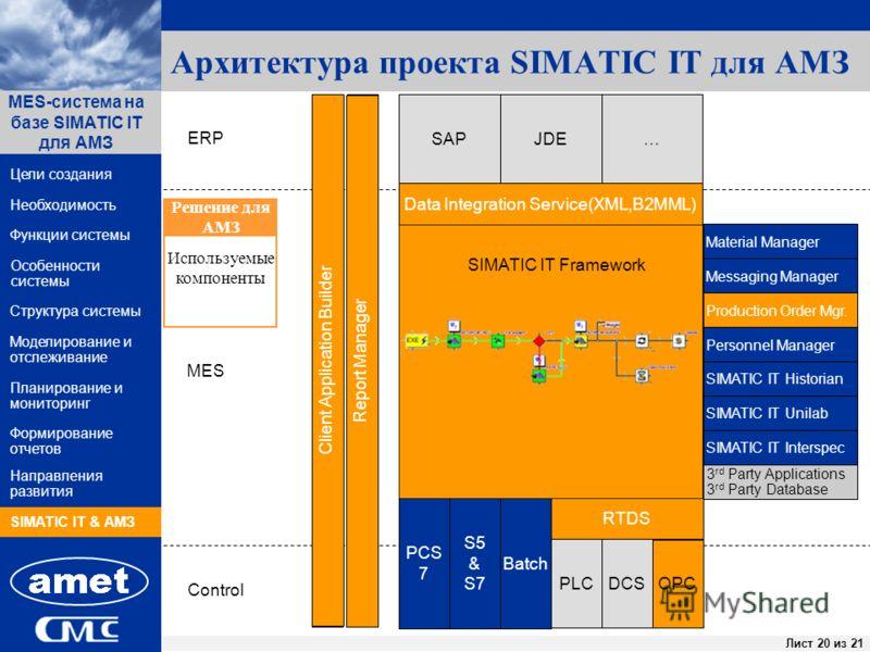 ПК «Заявки» Лист 20 из 44Лист 20 из 21 Функции системы Структура системы Цели создания MES-система на базе SIMATIC IT для АМЗ Направления развития Необходимость Особенности системы Формирование отчетов SIMATIC IT & АМЗ Моделирование и отслеживание Пл