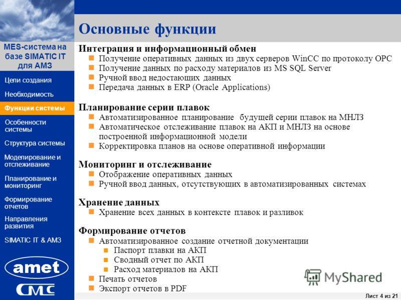 ПК «Заявки» Лист 4 из 44Лист 4 из 21 Функции системы Структура системы Цели создания MES-система на базе SIMATIC IT для АМЗ Направления развития Необходимость Особенности системы Формирование отчетов SIMATIC IT & АМЗ Моделирование и отслеживание План