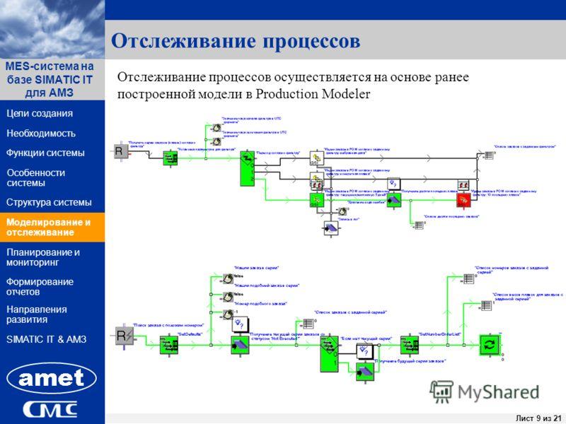 ПК «Заявки» Лист 9 из 44Лист 9 из 21 Функции системы Структура системы Цели создания MES-система на базе SIMATIC IT для АМЗ Направления развития Необходимость Особенности системы Формирование отчетов SIMATIC IT & АМЗ Моделирование и отслеживание План
