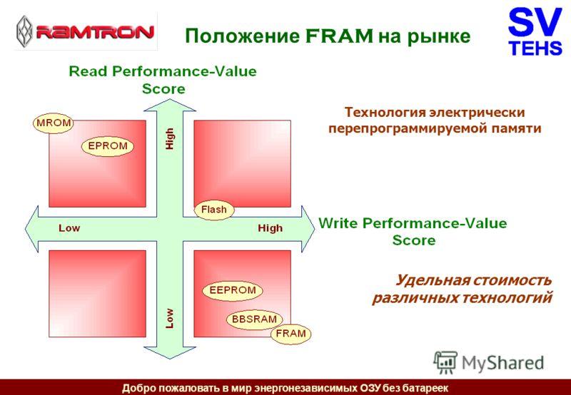 Добро пожаловать в мир энергонезависимых ОЗУ без батареек Положение FRAM на рынке Технология электрически перепрограммируемой памяти Удельная стоимость различных технологий