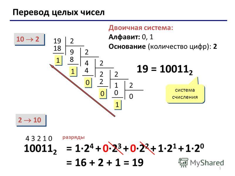 1 Перевод целых чисел Двоичная система: Алфавит: 0, 1 Основание (количество цифр): 2 10 2 2 10 19 = 10011 2 система счисления 10011 2 4 3 2 1 0 разряды = 1·2 4 + 0·2 3 + 0·2 2 + 1·2 1 + 1·2 0 = 16 + 2 + 1 = 19 192 9 18 1 1 2 4 8 1 1 2 2 4 0 0 2 1 2 0