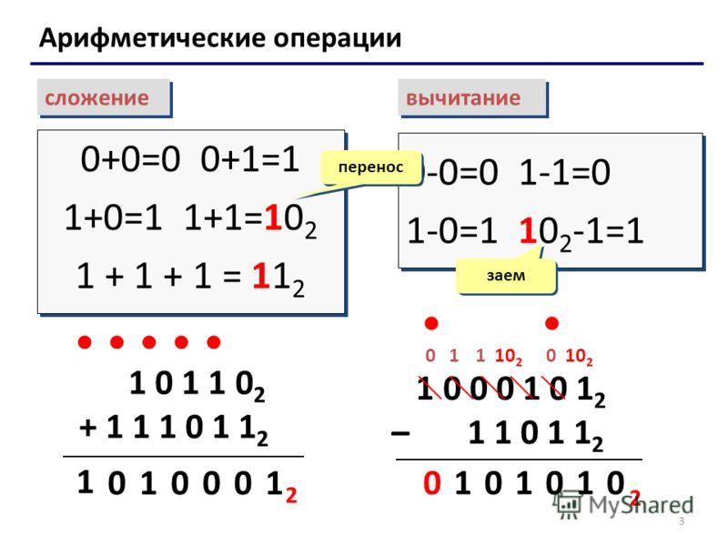 3 Арифметические операции сложение вычитание 0+0=0 0+1=1 1+0=1 1+1=10 2 1 + 1 + 1 = 11 2 0+0=0 0+1=1 1+0=1 1+1=10 2 1 + 1 + 1 = 11 2 0-0=0 1-1=0 1-0=1 10 2 -1=1 0-0=0 1-1=0 1-0=1 10 2 -1=1 перенос заем 1 0 1 1 0 2 + 1 1 1 0 1 1 2 1 00 01 1 0 2 1 0 0