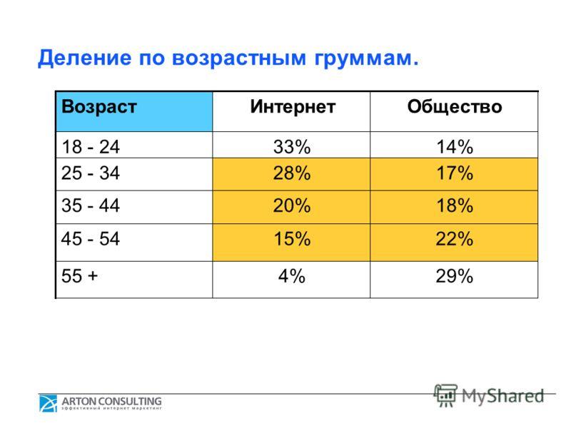 Деление по возрастным груммам. ВозрастИнтернетОбщество 18 - 2433%14% 25 - 3428%17% 35 - 4420%18% 45 - 5415%22% 55 +4%29%