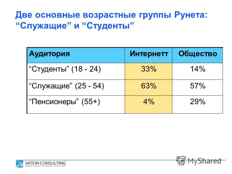 Две основные возрастные группы Рунета: Служащие и Студенты АудиторияИнтернеттОбщество Студенты (18 - 24)33%14% Служащие (25 - 54)63%57% Пенсионеры (55+)4%29%