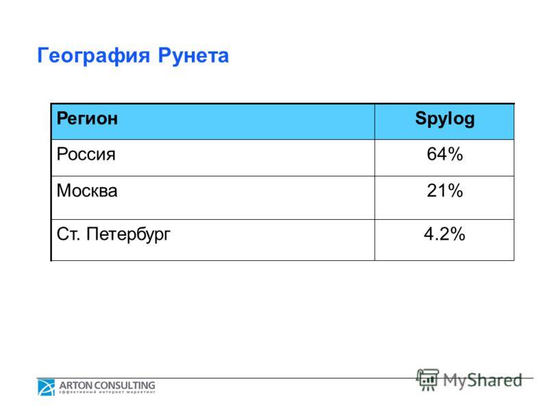 География Рунета РегионSpylog Россия64% Москва21% Ст. Петербург4.2%