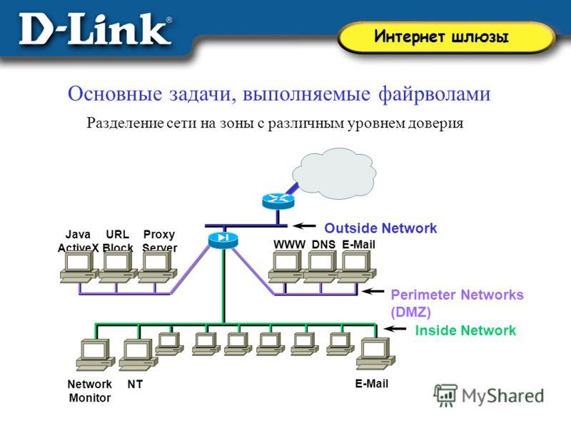 Интернет шлюзы Outside Network Perimeter Networks (DMZ) Inside Network WWWDNSE-Mail NTNetwork Monitor Java ActiveX URL Block Proxy Server E-Mail Основные задачи, выполняемые файрволами Разделение сети на зоны с различным уровнем доверия